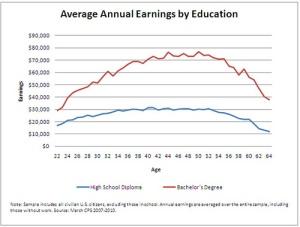 earnings by age
