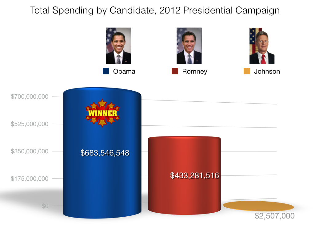2012-campaign-spending2.001